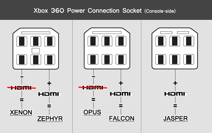 e3513f021eb3ebfa0cdbb46c7b33ad22aa6cdd3d_1_690x432 how to rgh any phat hdmi xbox 360 xbox wemod community Basic Electrical Wiring Diagrams at panicattacktreatment.co